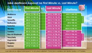 Je výhodný first minute nebo last minute nákup?